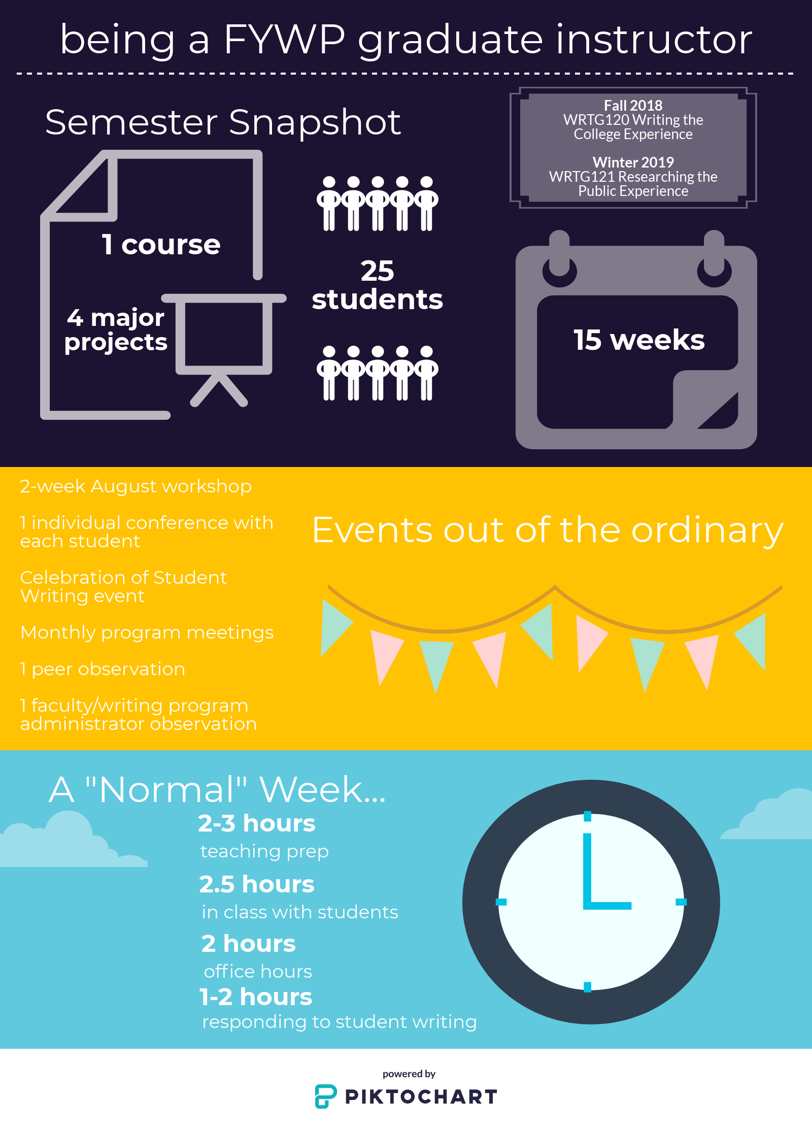 Being a FYWP Graduate Instructor. The infographic orients prospective graduate teaching assistants to the position, offering a semester snapshot that accounts for typical weeks and special events. Developed by Rachel Gramer, Associate Director of the FYWP.